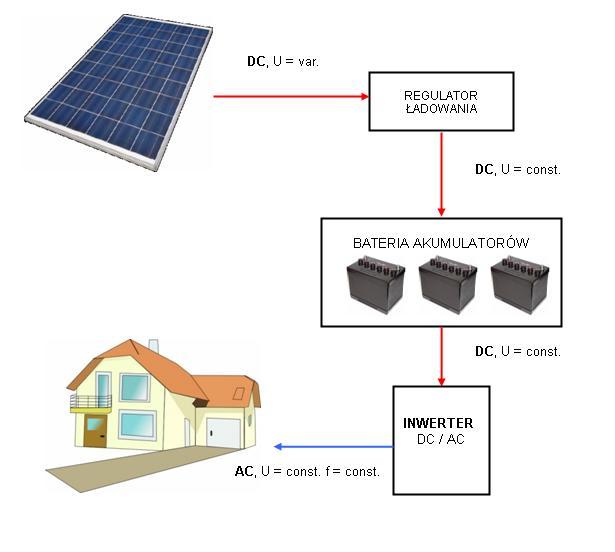 elektrownia-off-grid