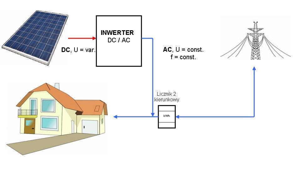 elektrownia-on-grid-prokonsum
