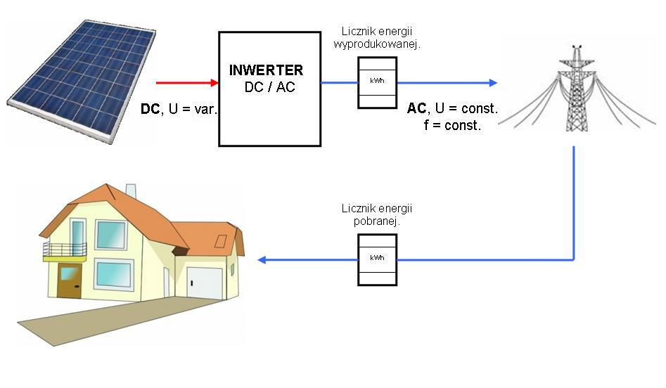 elektrownia-on-grid